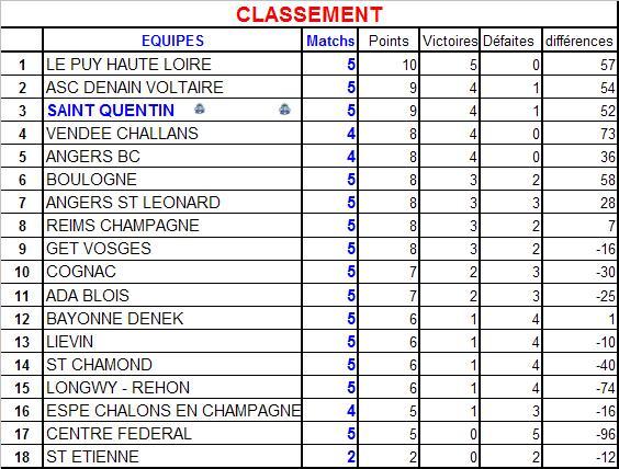 classement5journe.jpg